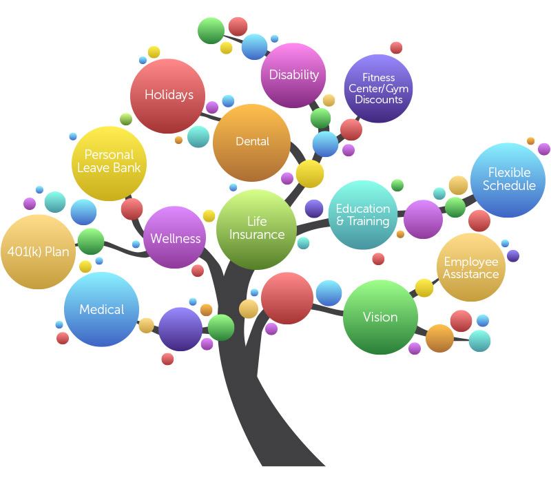 Bohannan Huston Benefits Tree